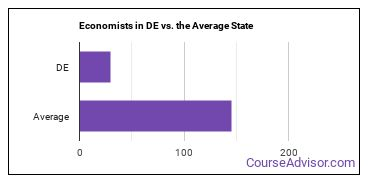 Economists in DE vs. the Average State