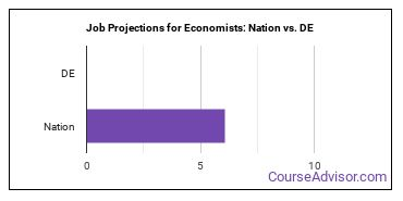 Job Projections for Economists: Nation vs. DE