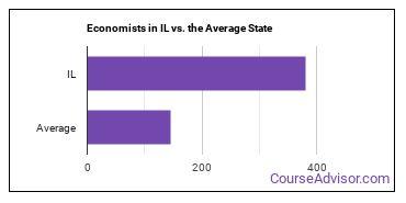 Economists in IL vs. the Average State