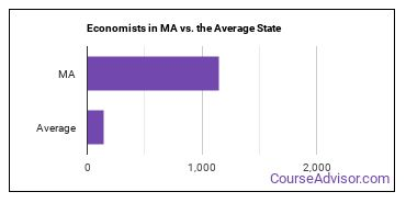 Economists in MA vs. the Average State