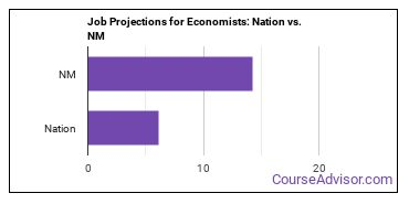 Job Projections for Economists: Nation vs. NM