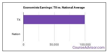 Economists Earnings: TX vs. National Average