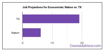 Job Projections for Economists: Nation vs. TX