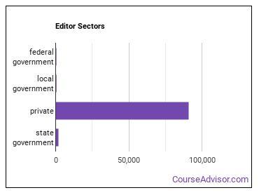 Editor Sectors