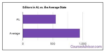 Editors in AL vs. the Average State