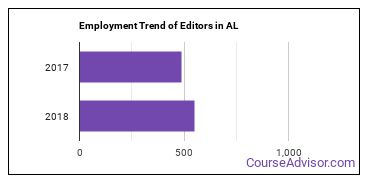 Editors in AL Employment Trend