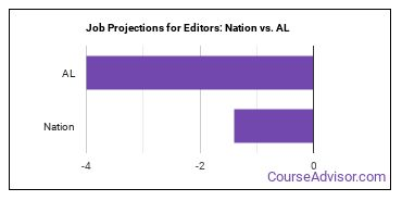 Job Projections for Editors: Nation vs. AL