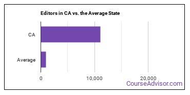 Editors in CA vs. the Average State