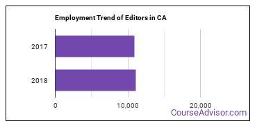 Editors in CA Employment Trend