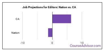Job Projections for Editors: Nation vs. CA