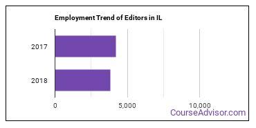 Editors in IL Employment Trend