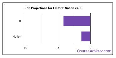 Job Projections for Editors: Nation vs. IL