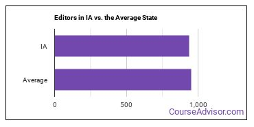 Editors in IA vs. the Average State