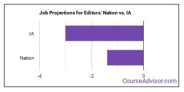 Job Projections for Editors: Nation vs. IA