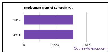 Editors in MA Employment Trend