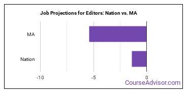 Job Projections for Editors: Nation vs. MA