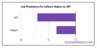 Job Projections for Editors: Nation vs. MT