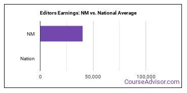 Editors Earnings: NM vs. National Average