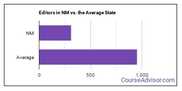 Editors in NM vs. the Average State