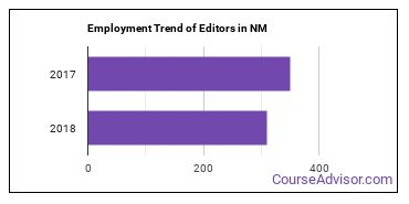 Editors in NM Employment Trend