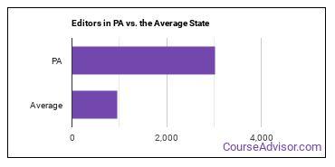 Editors in PA vs. the Average State