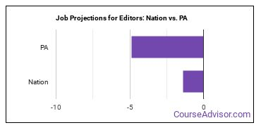 Job Projections for Editors: Nation vs. PA