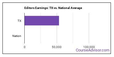 Editors Earnings: TX vs. National Average
