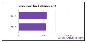 Editors in TX Employment Trend