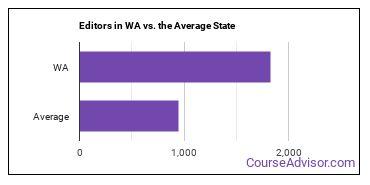 Editors in WA vs. the Average State