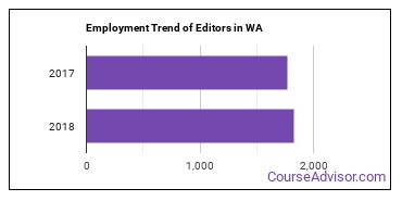 Editors in WA Employment Trend