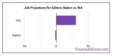 Job Projections for Editors: Nation vs. WA