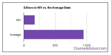 Editors in WV vs. the Average State