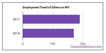 Editors in WV Employment Trend
