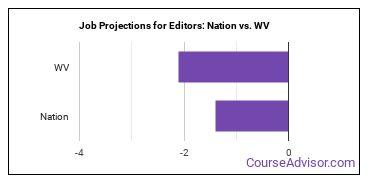 Job Projections for Editors: Nation vs. WV