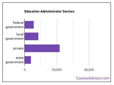 Education Administrator Sectors
