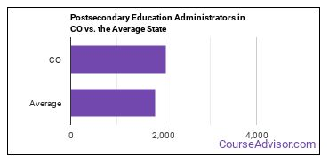 Postsecondary Education Administrators in CO vs. the Average State