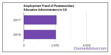 Postsecondary Education Administrators in CO Employment Trend