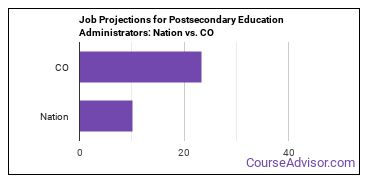 Job Projections for Postsecondary Education Administrators: Nation vs. CO