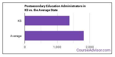 Postsecondary Education Administrators in KS vs. the Average State