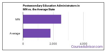 Postsecondary Education Administrators in MN vs. the Average State