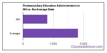Postsecondary Education Administrators in NH vs. the Average State