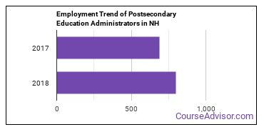 Postsecondary Education Administrators in NH Employment Trend