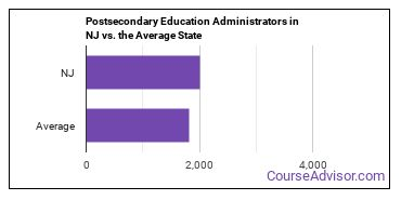 Postsecondary Education Administrators in NJ vs. the Average State