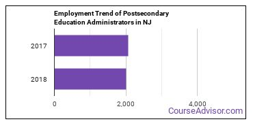 Postsecondary Education Administrators in NJ Employment Trend