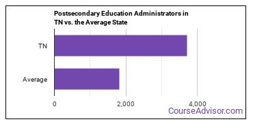 Postsecondary Education Administrators in TN vs. the Average State