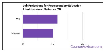 Job Projections for Postsecondary Education Administrators: Nation vs. TN
