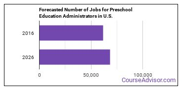 Forecasted Number of Jobs for Preschool Education Administrators in U.S.
