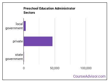 Preschool Education Administrator Sectors