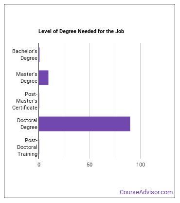 Education Professor Degree Level