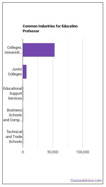 Education Professor Industries